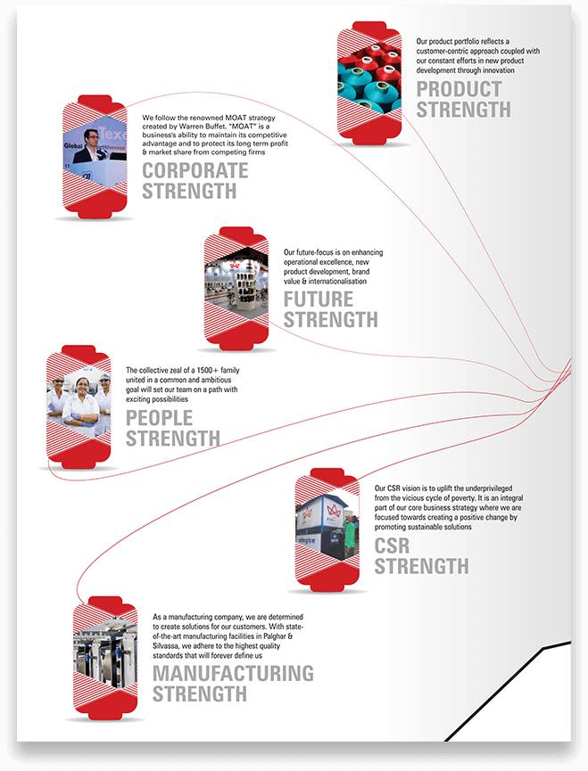 AYM Syntex Manufacturing Strength